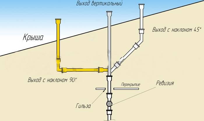 Вентиляция системы канализации в частном доме: общие правила проектирования и устранение запахов