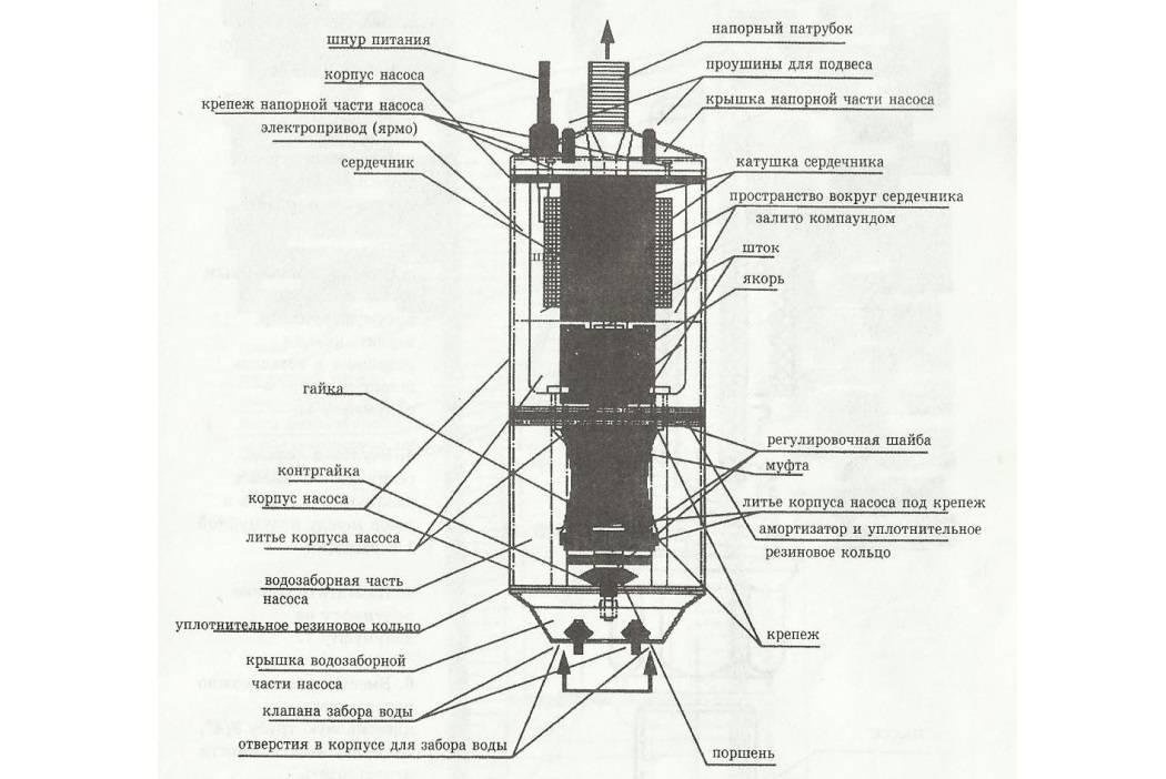 """Водяной насос """"родничок"""": устройство, характеристики, виды, правила установки"""