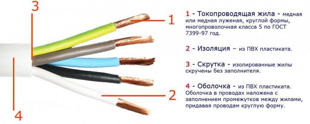 Какой провод использовать для проводки в доме: рекомендации по выбору