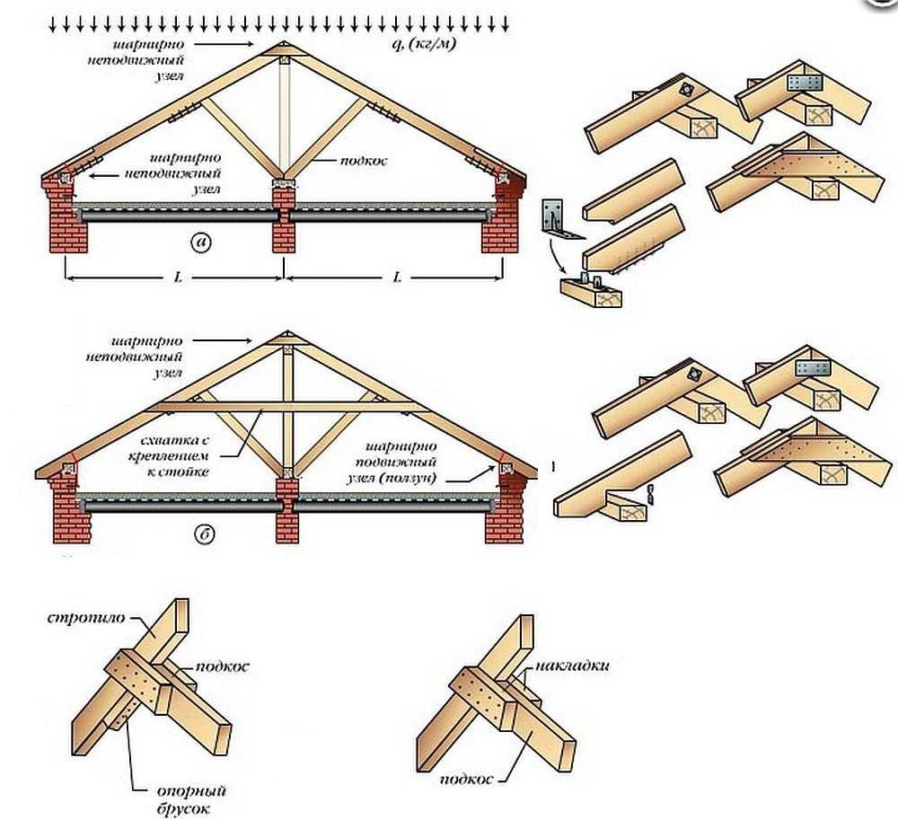 Деревянная кровля: материалы, конструкции, как сделать своими руками