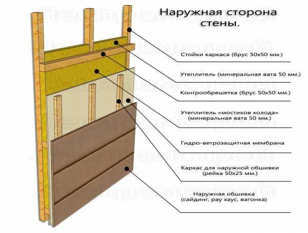 Утепление деревянного дома снаружи: схема фасада, технология работ