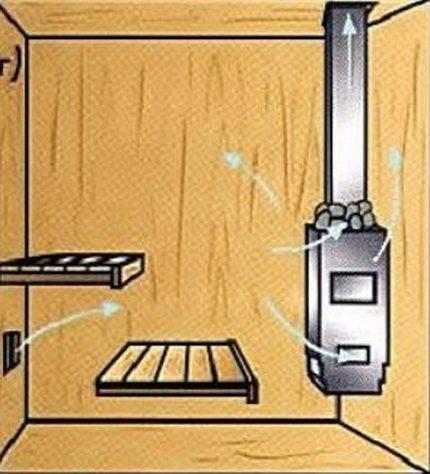 Вентиляция в сауне: виды, правила обустройства, монтаж и частые ошибки