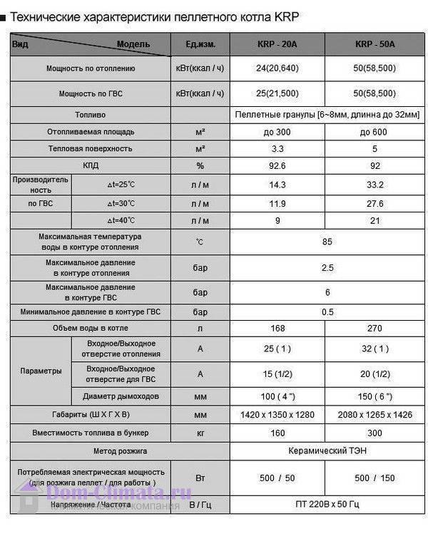 Атмосферный или турбированный газовый котел: сравнительный обзор
