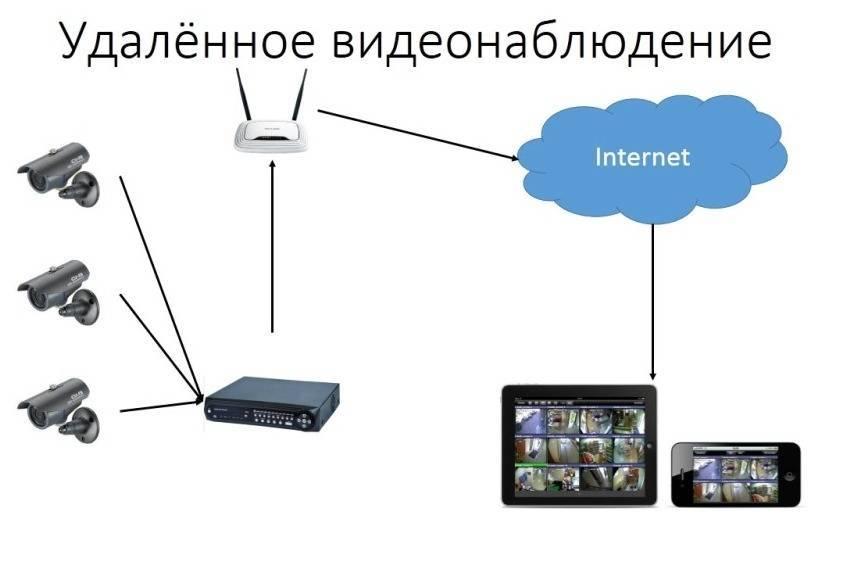 Видеонаблюдение через интернет своими руками: особенности настройки оборудования