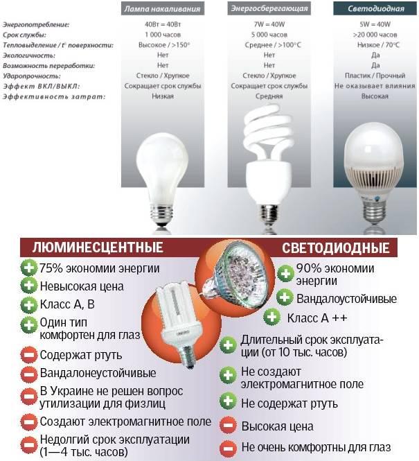 Галогеновые лампы (45 фото): выбираем металлогалогенные для дома на потолочные светильники, люст и для прожекторов
