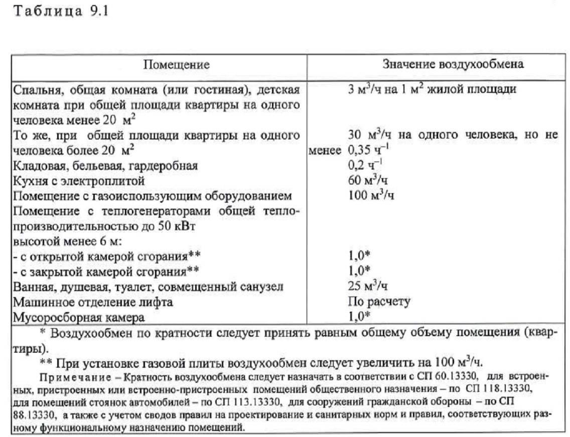 Сто нп авок 2.1-2008 «здания жилые и общественные. нормы воздухообмена»