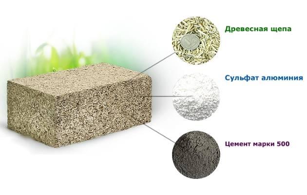 Состав и рецептура изготовления арболитовых блоков, пропорции древесной щепы, цемента и других компонентов