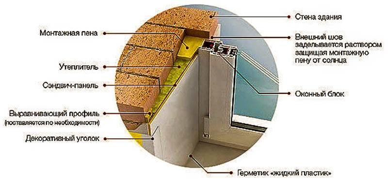 Как утеплить откосы пластиковых окон внутри