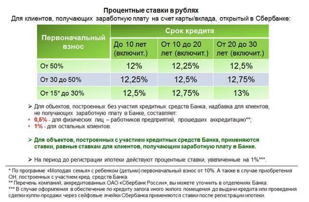 Ипотека под 2 процента для дальневосточников — условия получения в 2021 году в банках
