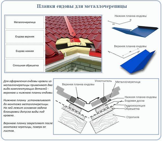 Как правильно покрыть крышу металлочерепицей: делаем монтаж своими руками