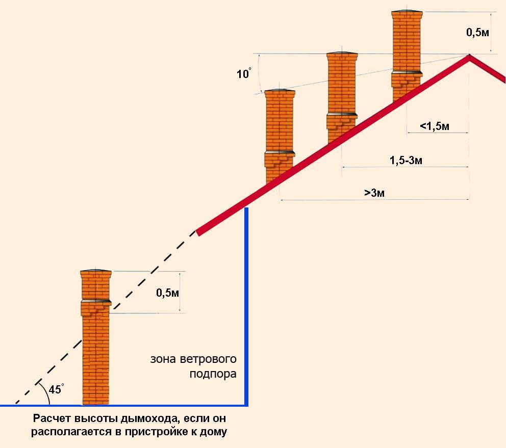 Высота и диаметр вентиляционной трубы: выполняем расчет