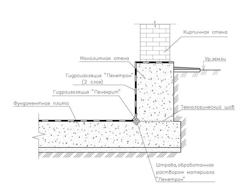 Гидроизоляция ленточного фундамента дома – варианты