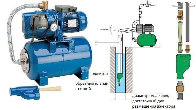 Насос для скважины 70 метров. список рекомендованных моделей