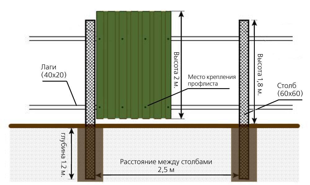 Расстояние между столбами для забора из профнастила - через какой промежуток устанавливать опоры