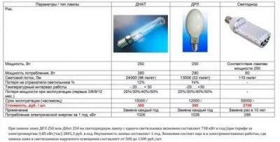 Схема подключения лампы дрл: через дроссель или без него