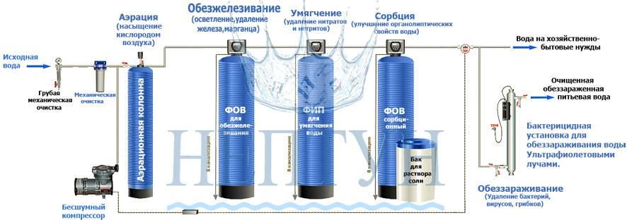 Методы обезжелезивания воды: плюсы и минусы наиболее эффективных способов очистки