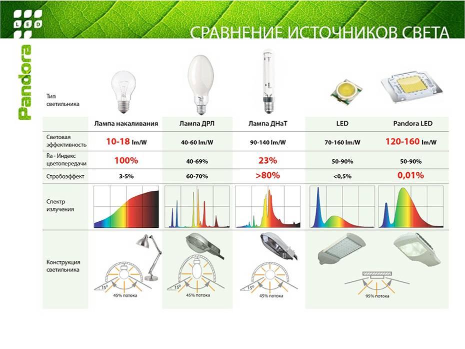 Индекс цветопередачи различных ламп освещения