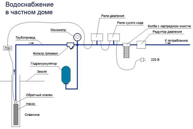 Регулятор давления воды в системе водоснабжения для частного дома: какой редуктор выбрать, как правильно установить и обслуживать
