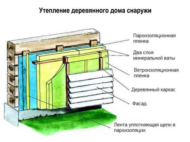 Обшивка дома из бруса сайдингом с утеплением