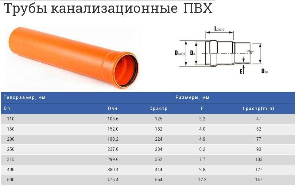 Труба канализационная пластиковая 50 мм — размеры пвх трубок