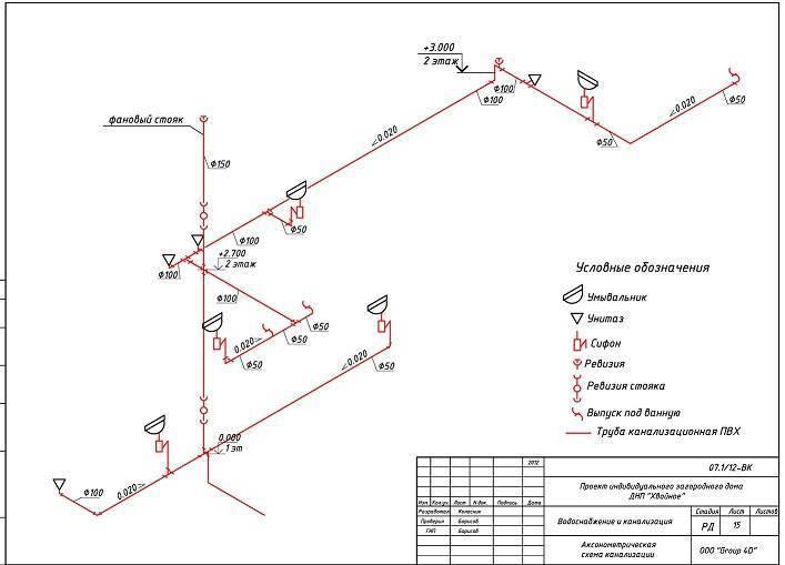 Снип: канализация наружные сети и сооружения, внутренний водопровод и канализация зданий - гидканал