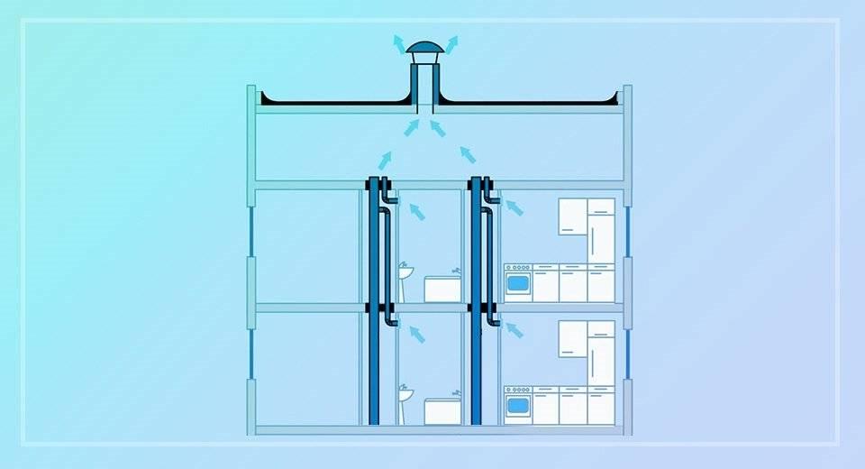 Обратная тяга в вентиляции многоквартирного дома