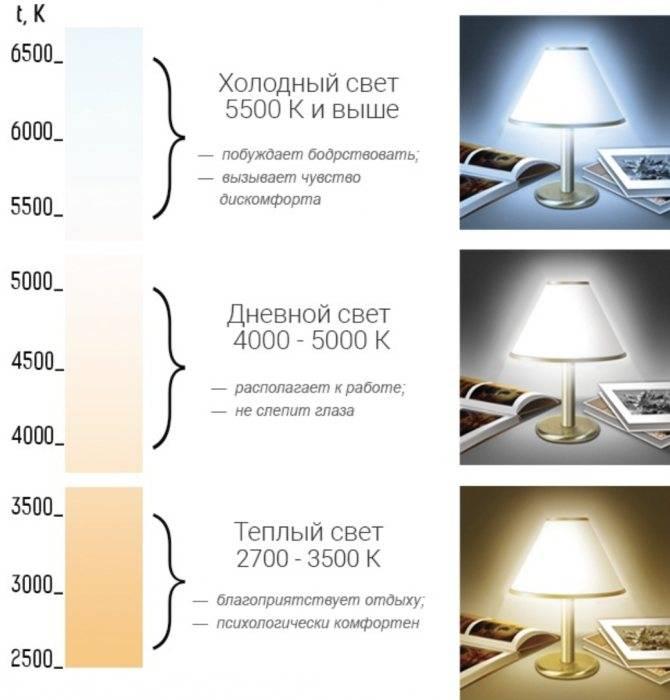 Расчет светодиодного освещения – как создать максимально комфортные условия для проживания.