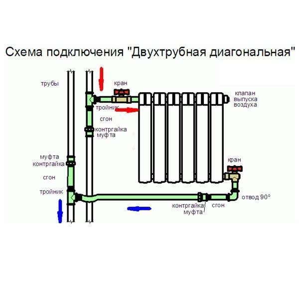 Как подключать радиаторы отопления