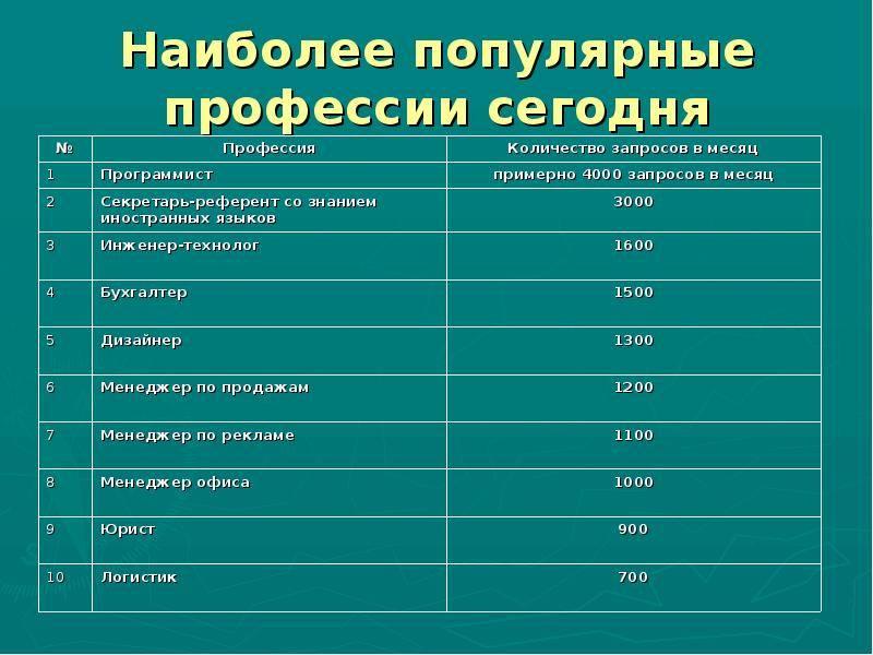 Какие строительные специальности зарабатывают больше всего в москве