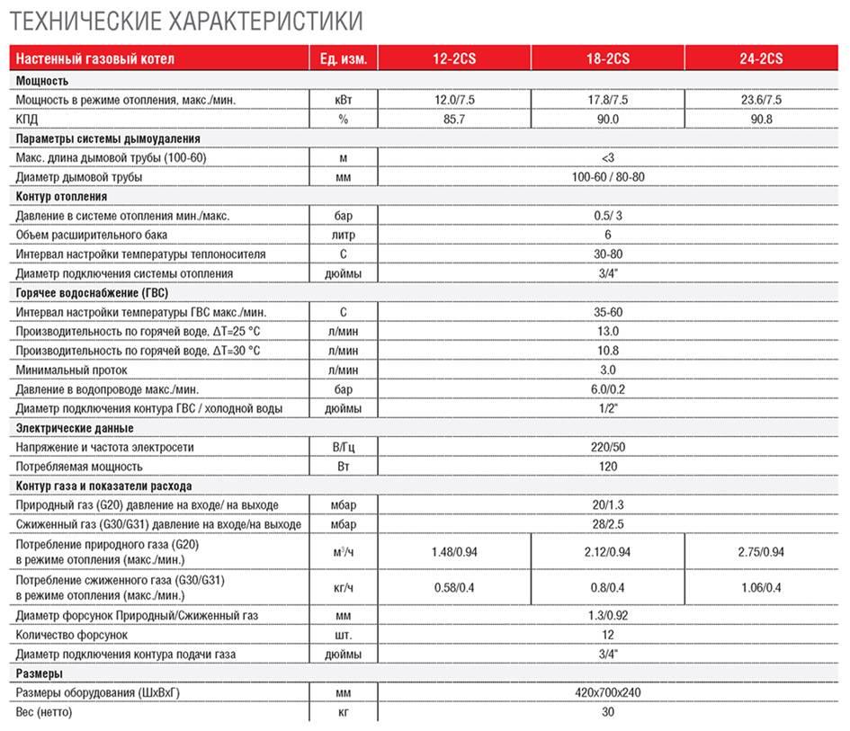 Основные виды и преимущества настенных газовых котлов