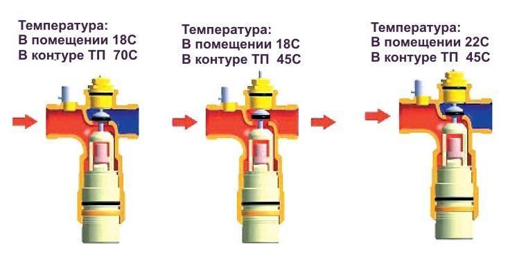 Как подключить терморегулятор теплого пола - схемы и полезные советы при выборе.