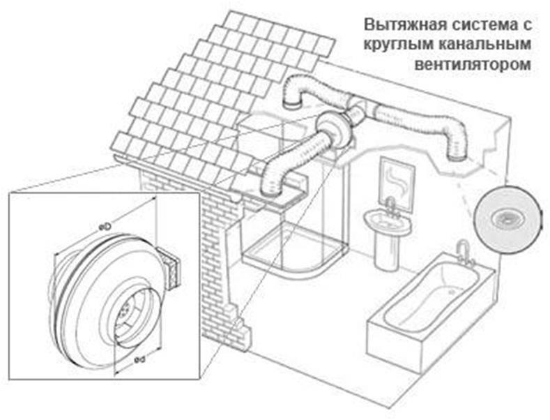 Принудительная вентиляция в ванной комнате — устройство и установка (фото, видео)