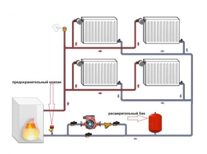 Установка насоса на отопление: как поставить насос в отопительную систему