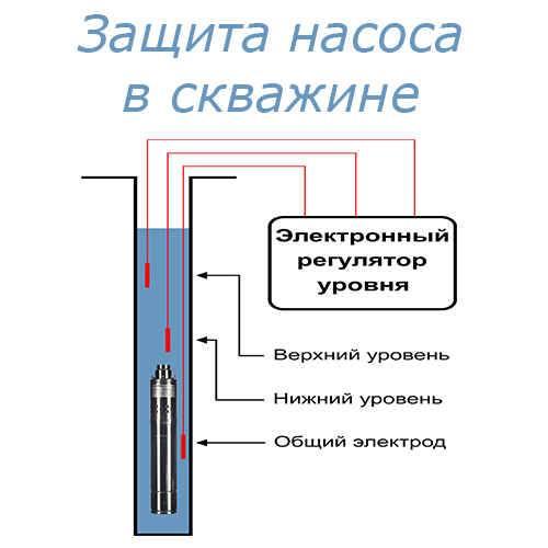 Автоматика для скважинного насоса: подключение и наладка системы