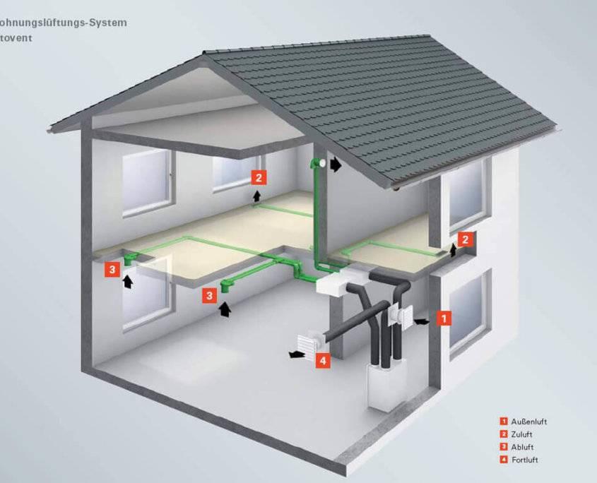 Требования к вентиляции в котельной с газовым котлом