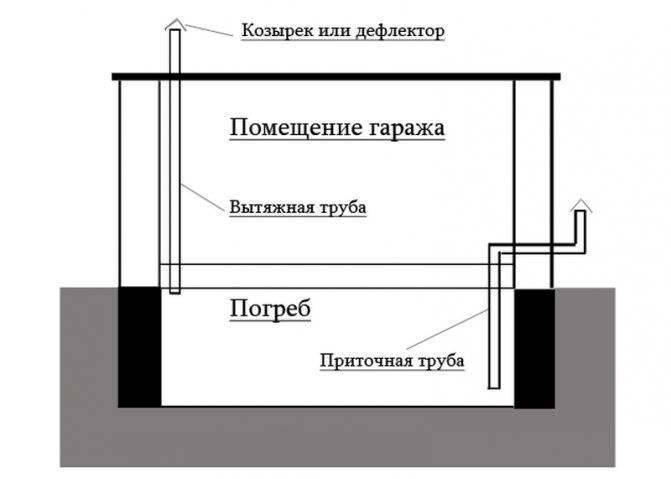Особенности устройства вентиляции в погребе гаража