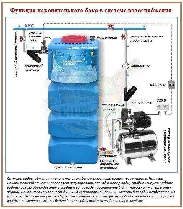 Гидроаккумуляторы для водоснабжения - принцип работы, устройство, схема, расчет, установка, подключение