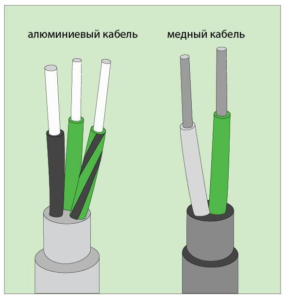 Срок эксплуатации алюминиевого кабеля. алюминиевая проводка: нагрузка, срок службы, плюсы и минусы