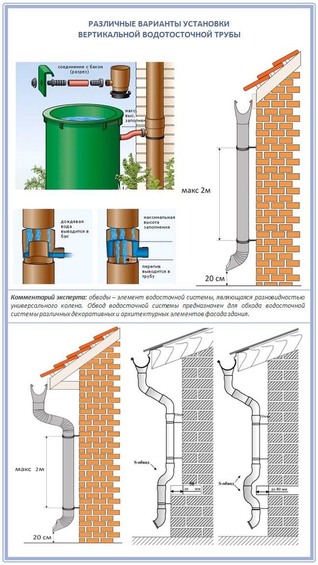 Выбор и правильная установка водосточной системы -