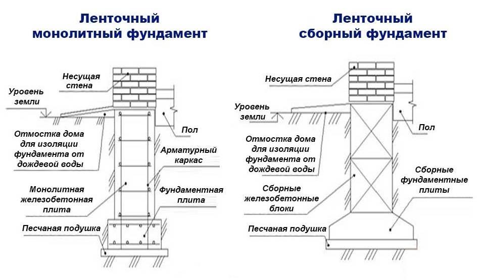 Сборные фундаменты: элементы конструкции, проектирование и монтаж