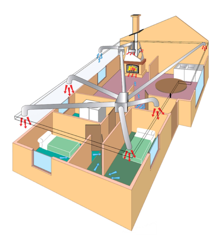 Отопление частного дома: что и как?
