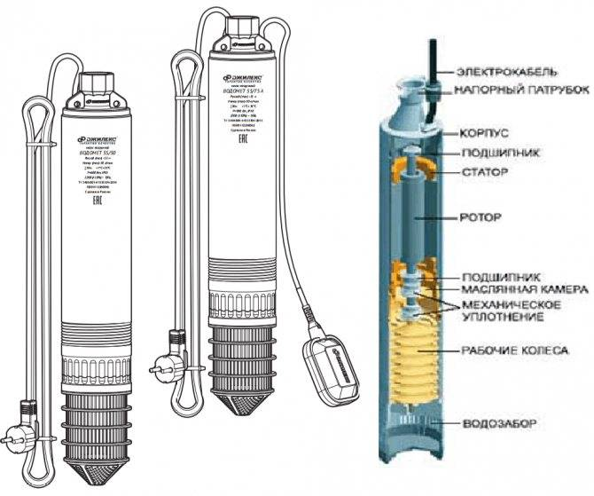 Поверхностный насос для воды колодца: устройство, виды, установка