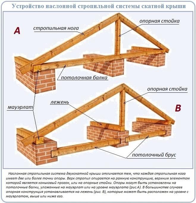 Двухскатная крыша своими руками: как правильно сделать двускатную крышу с фронтонами, как собрать без мауэрлата