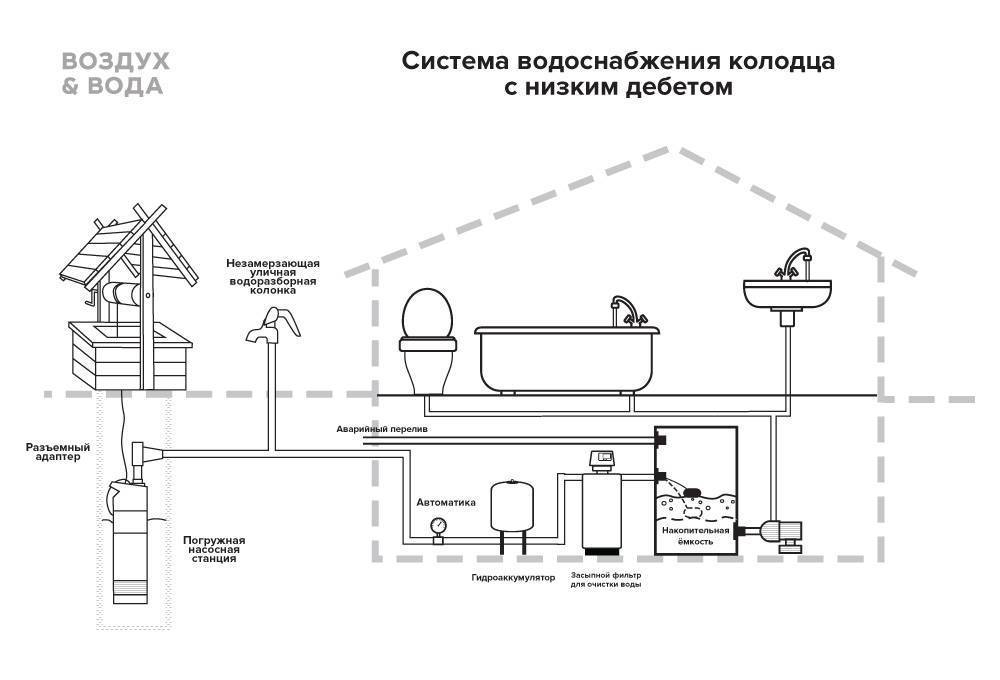 Как провести воду из скважины в частный дом?