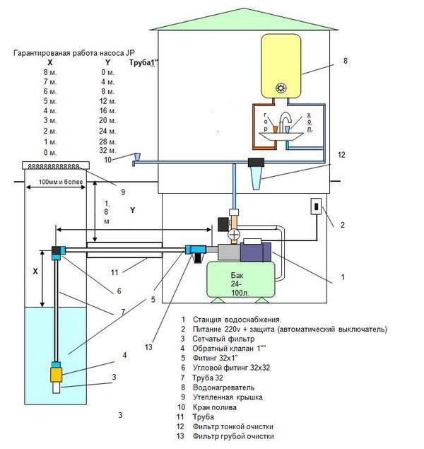 Электрическая схема подключения глубинного насоса. как подключить скважинный насос – схемы, порядок и рекомендации