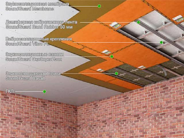 Пеноплекс шумоизоляция — устройство звукоизоляции пенополистиролом для утепления и отзывы