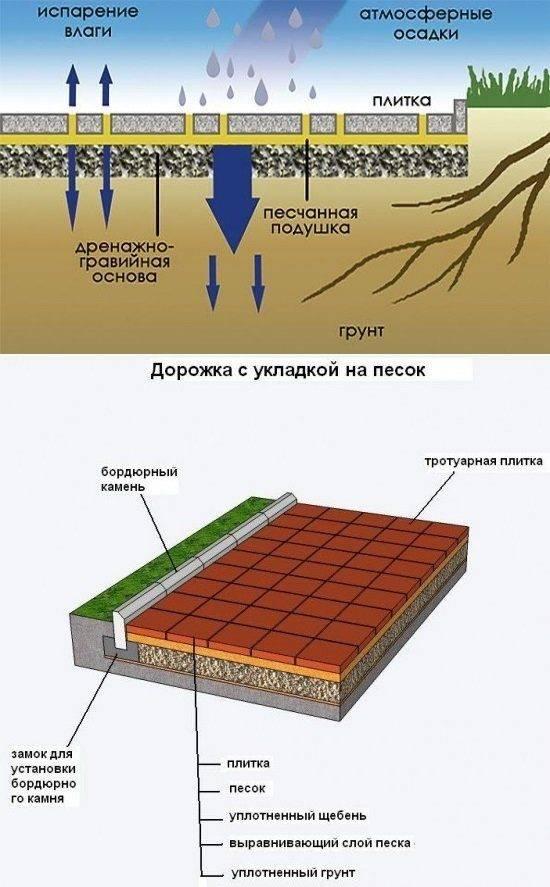 Как уложить самодельную тротуарную плитку: укладываем плитку на даче своими руками