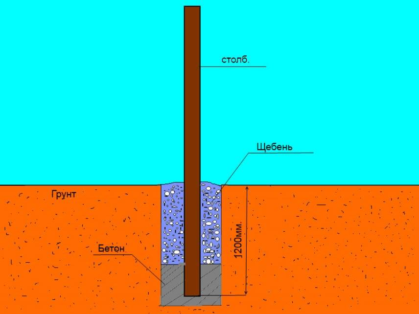 На какую глубину закапывать столбы для забора