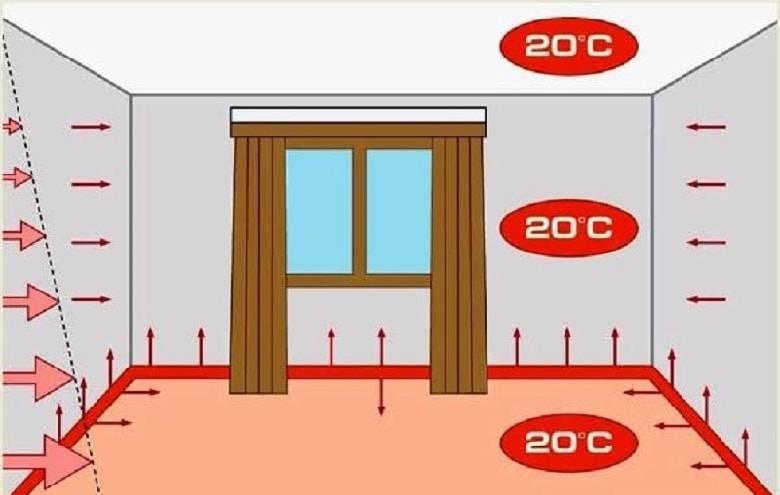 Разновидности плинтусного отопления для дома