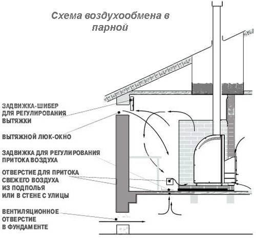 Как спроектировать и сделать вентиляцию сауны и бани правильно